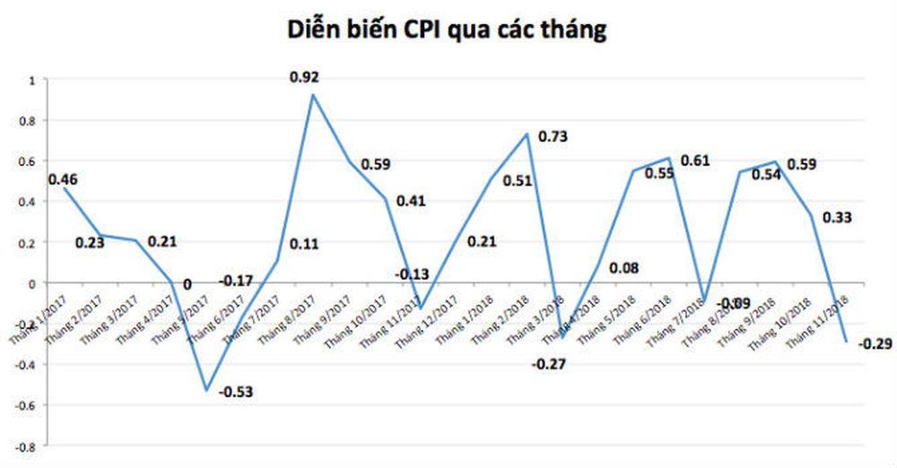Số liệu của Tổng cục Thống kê cho biết, chỉ số giá tiêu dùng (CPI) tháng  11/2018 giảm 0,29% so với tháng trước, trong đó nhóm giao thông giảm nhiều  nhất với ...