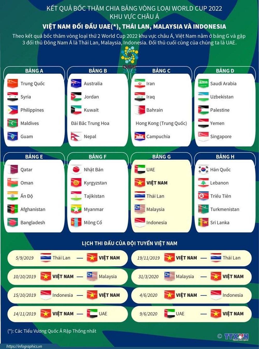 Bảng xếp hạng vòng loại world cup 2022 châu á