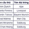Cập nhật liên tục bảng xếp hạng Vua phá lưới Cúp C1 mùa giải 2019/20. Với cú poker vào lưới Crvena Zvezda, tiền đạo Lewandowski đã vươn lên dẫn đầu danh sách ghi bàn với 10 pha lập công. Trong khi đó, Messi và Ronaldo lần lượt mới chỉ có 2 và 1 bàn thắng sau 5 trận.