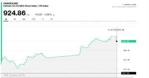 Chứng khoán chiều 2/11: BID tăng kịch trần, VNM hồi phục, thị trường ngập trong sắc xanh