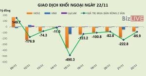 Phiên 22/11: 9 phiên bán ròng liên tiếp, khối ngoại rút ròng hơn 1.200 tỷ đồng trên HOSE