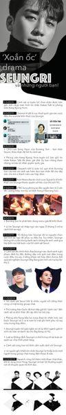 Infographic: Diễn biến 'xoắn ốc' drama của Seungri và những người bạn! (P2)