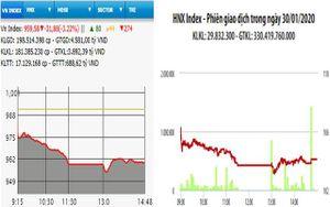 VN-Index mất gần 32 điểm, vốn hóa bốc hơi 5 tỷ USD