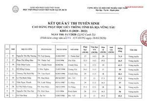 BR-VT : Kết quả kỳ thi Cao đẳng Phật học liên thông khóa II