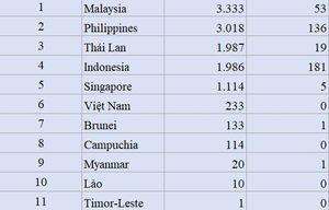 Covid-19 ở Đông Nam Á: Philippines thêm 385 ca nhiễm mới, Thái Lan tăng ca tử vong ở độ tuổi thanh niên