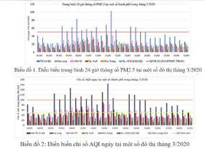 Không khí trong tháng Ba đã 'xanh,' bụi PM2.5 vẫn vượt ngưỡng