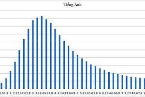 Phổ điểm thi THPT quốc gia: Gần 70% bài thi môn tiếng Anh điểm dưới trung bình