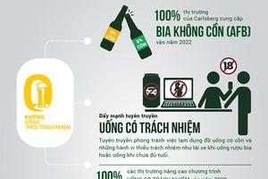 Carlsberg và tầm nhìn về nhà máy bia của tương lai