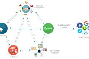 Bigbom Eco - 'trợ thủ' quảng cáo trực tuyến