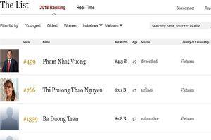 Sổ lượng tỉ phú Việt Nam bất ngờ tăng gấp đôi