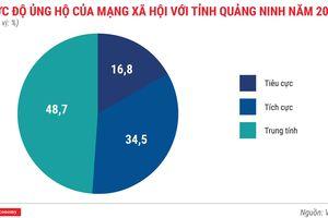 Quảng Ninh lần đầu tiên đoạt ngôi 'quán quân' PCI