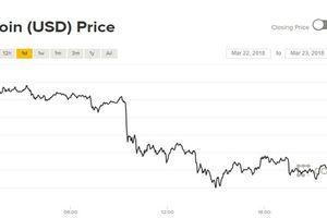 Giá Bitcoin hôm nay 23/3: Nỗi lo lại tăng khi sàn giao dịch lớn nhất thế giới bị buộc đóng cửa