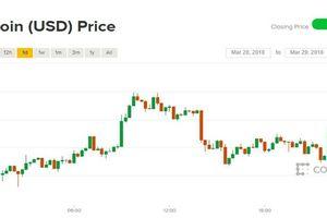 Giá Bitcoin hôm nay 29/3: Lẫn lộn đỏ xanh trước thông tin Nhật sắp đóng cửa hai sàn tiền ảo