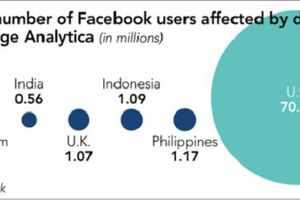 Facebook hối hả giải quyết khủng hoảng ở châu Á