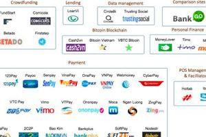 Vốn đầu tư vào startup fintech khu vực ASEAN tăng vọt