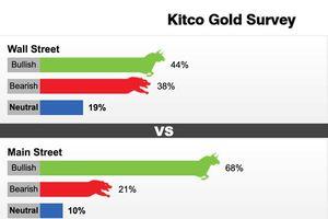 Giá vàng thế giới hôm nay: USD dừng tăng, vàng được đà vút lên