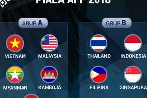 Báo chí Đông Nam Á nói gì về kết quả bốc thăm AFF Cup 2018?