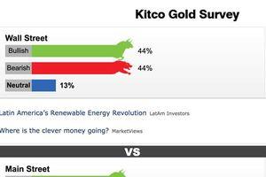 Giá vàng thế giới hôm nay: USD khó lường, vàng tiếp tục rơi