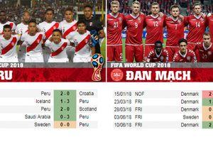 Dự đoán kết quả trận Peru vs Đan Mạch, World Cup 2018
