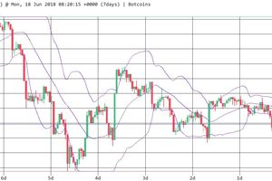 Thị trường tiền số bắt đầu tuần mới với sự sụt giảm nhẹ