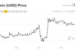 Giá Bitcoin hôm nay 26/6: Hố sâu bất ngờ xuất hiện