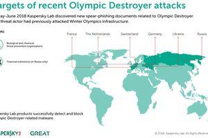 Olympic Destroyer đã trở lại và nhắm tới các cơ sở nghiên cứu hóa - sinh khu vực châu Âu