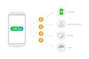 LINE mở sàn giao dịch tiền điện tử toàn cầu có tên BITBOX