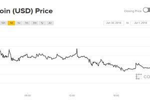 Giá Bitcoin hôm nay 1/7: Nửa năm trôi qua chỉ thấy đi lùi