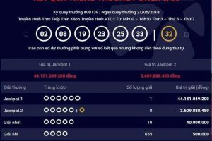 Jackpot 1 xổ số tự chọn Power 6/55 'phá dớp', liên tục có người trúng thưởng