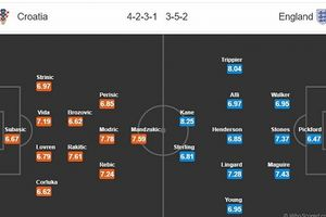 Bán kết World Cup: Anh hay Croatia sẽ tiến tới gần hơn tới cúp vàng?