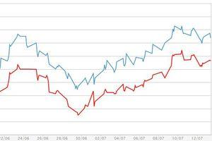 Giá vàng miếng đi ngang, USD tự do và ngân hàng đồng loạt tăng