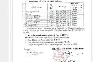 Trường Đại học Quang Trung thay đổi xoành xoạch mức điểm sàn xét tuyển