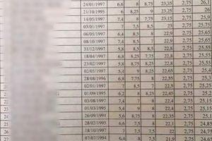 Ngày mai sẽ có kết quả thẩm định điểm cao bất thường ở Lạng Sơn