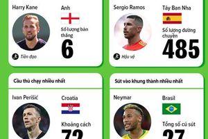 Những cầu thủ giỏi nhất của World Cup 2018