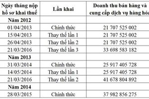 Đề nghị Cục thuế Hà Nội kiểm tra những dấu hiệu bất thường tại Chi cục thuế Hà Đông