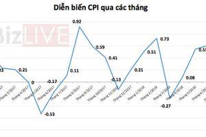 Giá dịch vụ y tế giảm mạnh giúp CPI tháng 7 'hạ nhiệt'