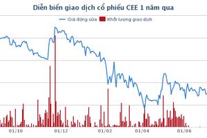 Thị giá CEE sụt giảm, CII nỗ lực mua cổ phiếu CEE cứu giá, tăng sở hữu