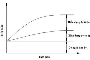 Phân tích lý thuyết đánh giá các yếu tố ảnh hưởng đến biến đổi độ vồng dầm bê tông dự ứng lực căng trước