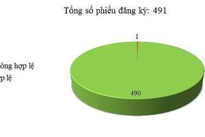 Ngày 14/08: Có 1/491 thông báo mời thầu, thông báo mời chào hàng chưa hợp lệ