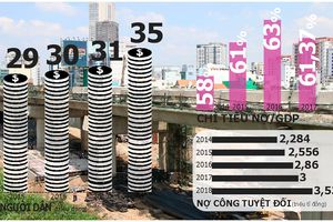 Mỗi người Việt 'gánh' 35 triệu đồng nợ công: Hàng loạt dự án đội vốn, kém hiệu quả