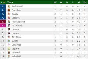 Lội dòng thành công, Real Madrid vượt mặt Barcelona