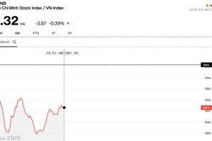 Chứng khoán sáng 29/8: Cổ phiếu lớn điều chỉnh, thị trường giao dịch rời rạc