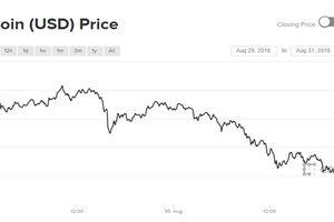 Giá Bitcoin lại 'chia tay' ngưỡng 7.000 USD