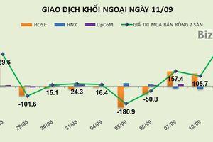 Phiên 11/9: Khối ngoại bơm ròng đột biến gần 500 tỷ đồng vào thị trường