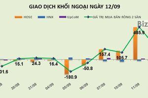 Phiên 12/9: Khối ngoại mua ròng mạnh phiên thứ tư liên tiếp hơn 180 tỷ đồng