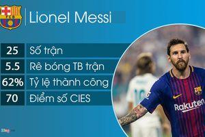 10 cầu thủ rê bóng hay nhất châu Âu: Vắng bóng Ronaldo