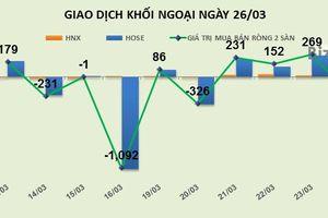 Phiên 26/3: Tháo chạy khỏi HPG và PVS, khối ngoại bán ròng 212 tỷ đồng