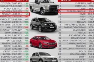 JATO Dynamics xếp Nissan X-Trail là crossover bán chạy nhất thế giới 2017