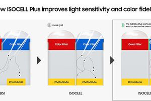Công nghệ mới giúp điện thoại chụp ảnh thiếu sáng đẹp hơn
