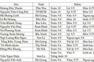 Bất thường 50% số bài điểm cao thuộc về Hà Giang: Bộ Giáo dục vào cuộc!